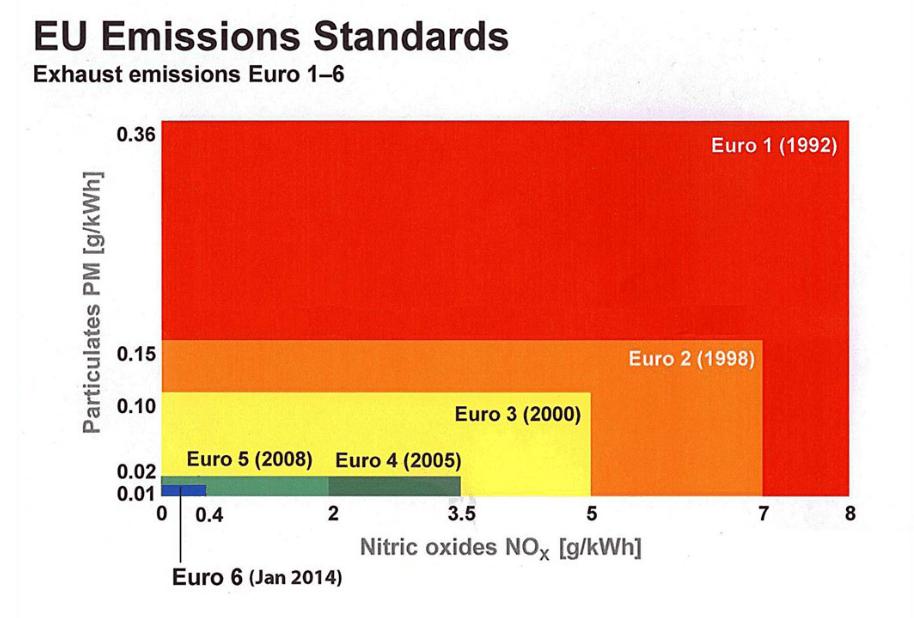 EU Emissions Standards